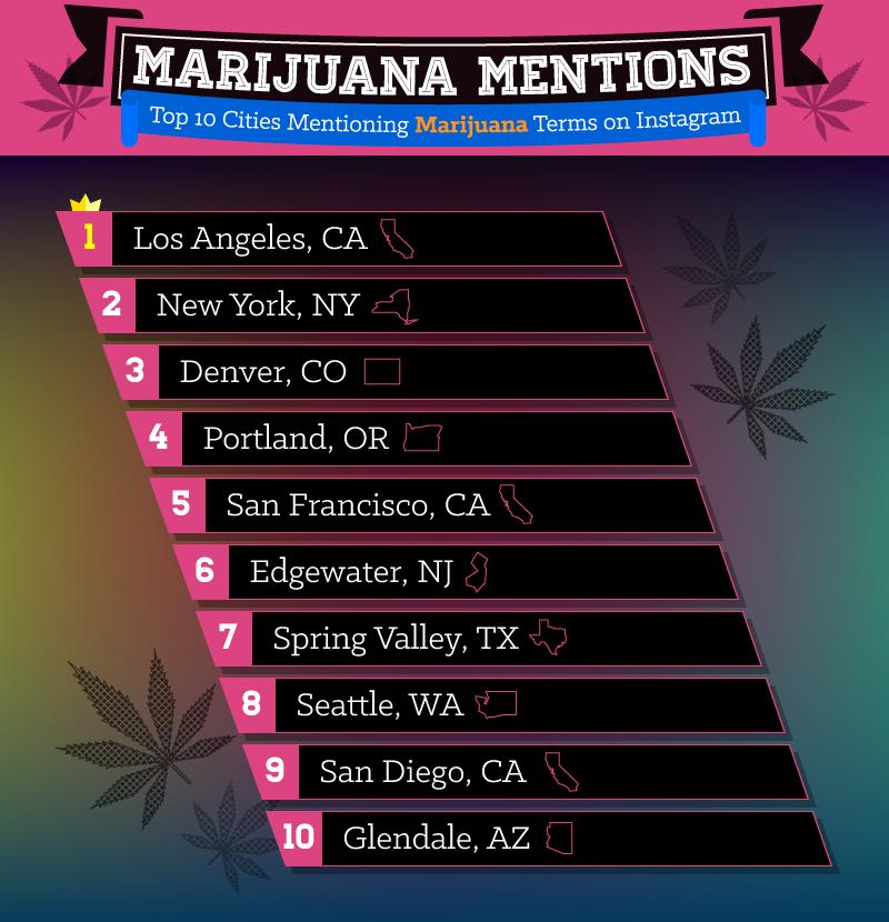Marijuana Mentions
