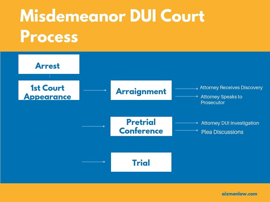 The 3 Stages Of A Misdemeanor DUI Court Process [Step-by